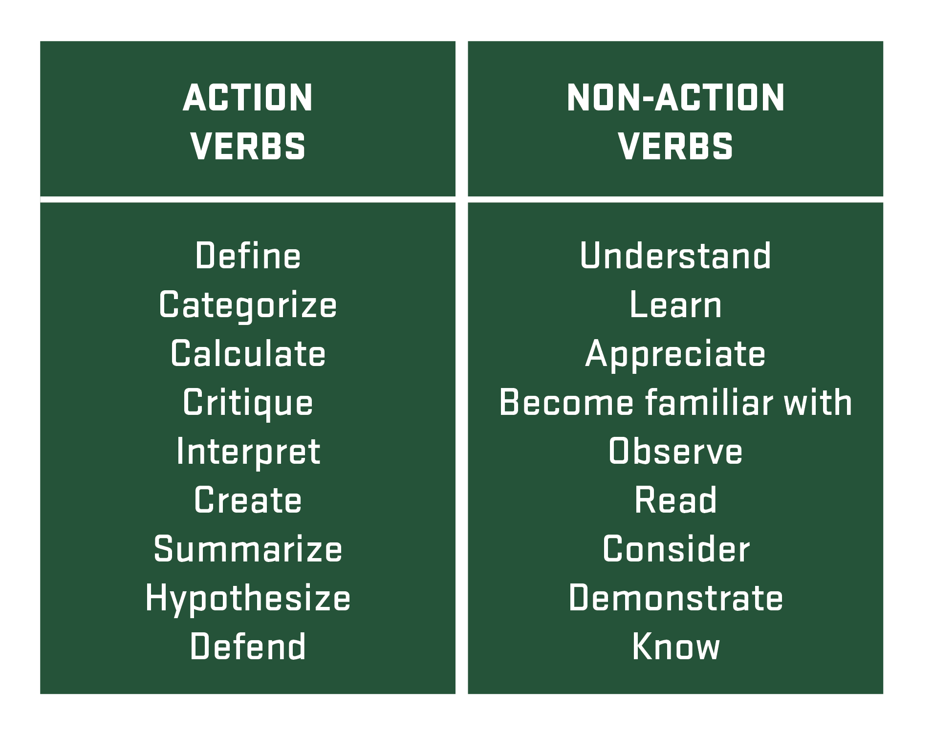 Action Verbs: Define, categorize, calculate, critique, interpret, create, summarize, hypothesize, defend. Non-Action Verbs: Understand, learn, appreciate, become familiar with, observe, read, consider, demonstrate, know.
